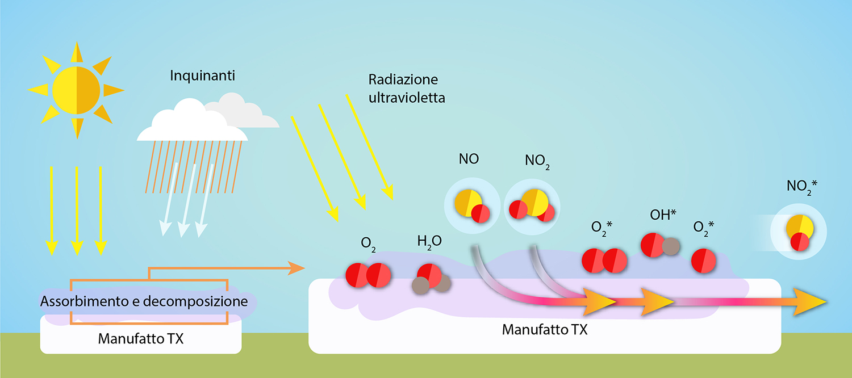 Funzionamento del pavimento fotocatalitico TX Active - Sam Pavimenti